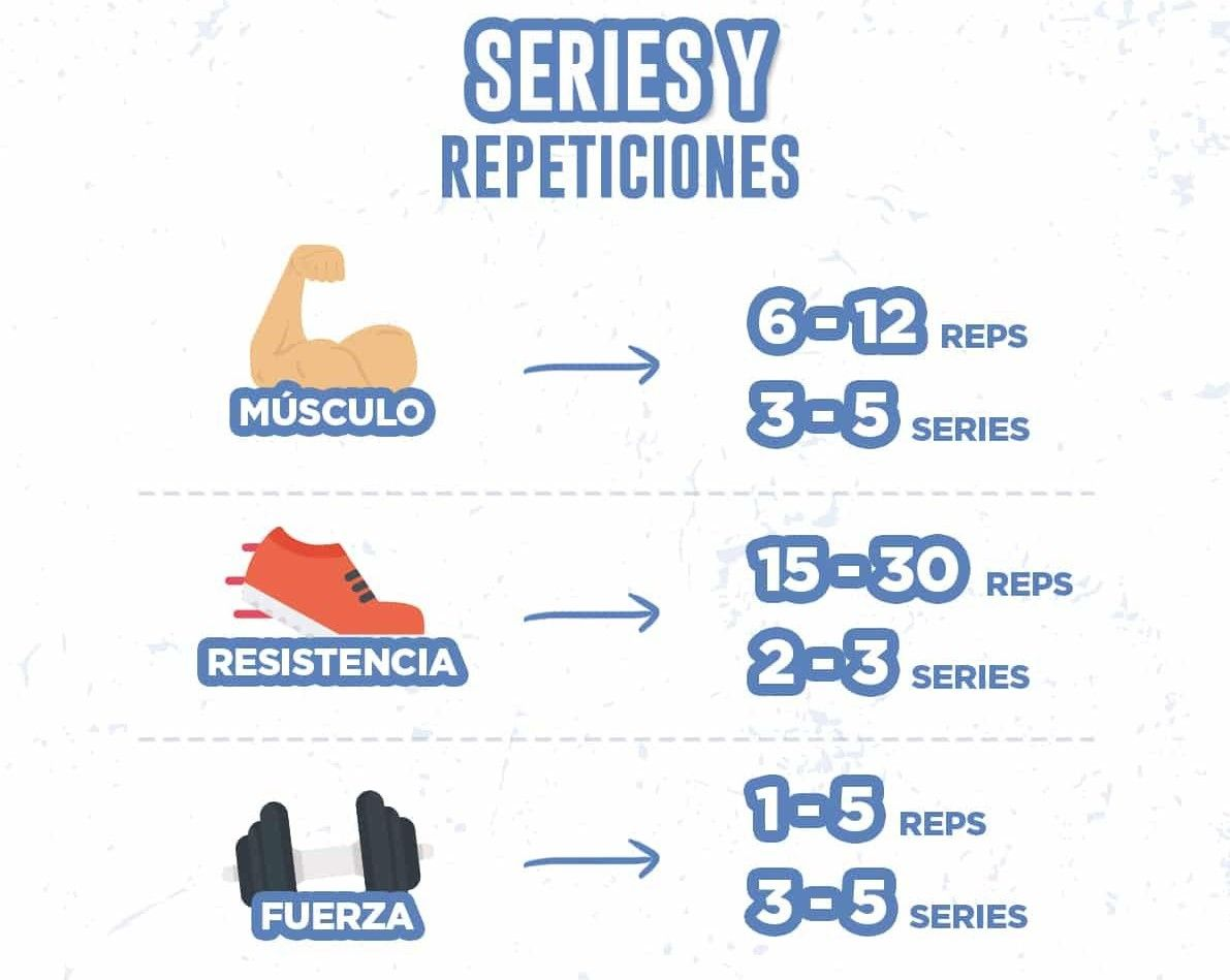 repeticiones para hipertrofia