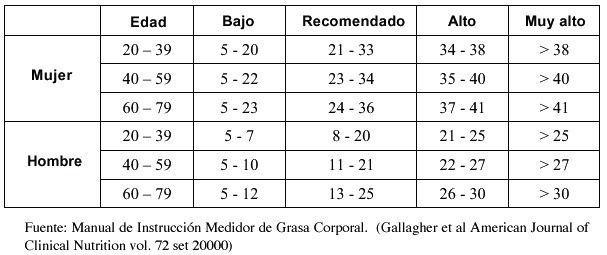 tabla de indices de grasa corporal