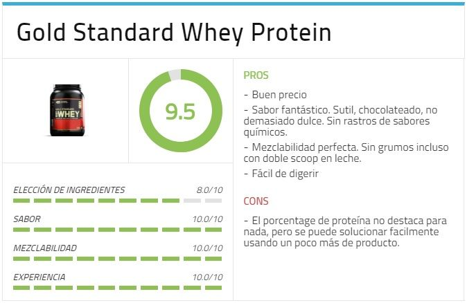 gold standard whey protein opinion