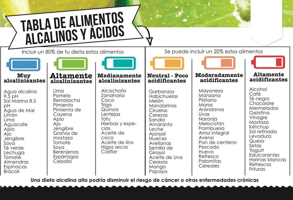 alimentos de la dieta alcalina