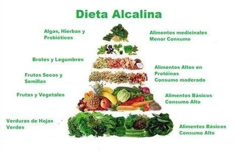 que es la dieta alcalina