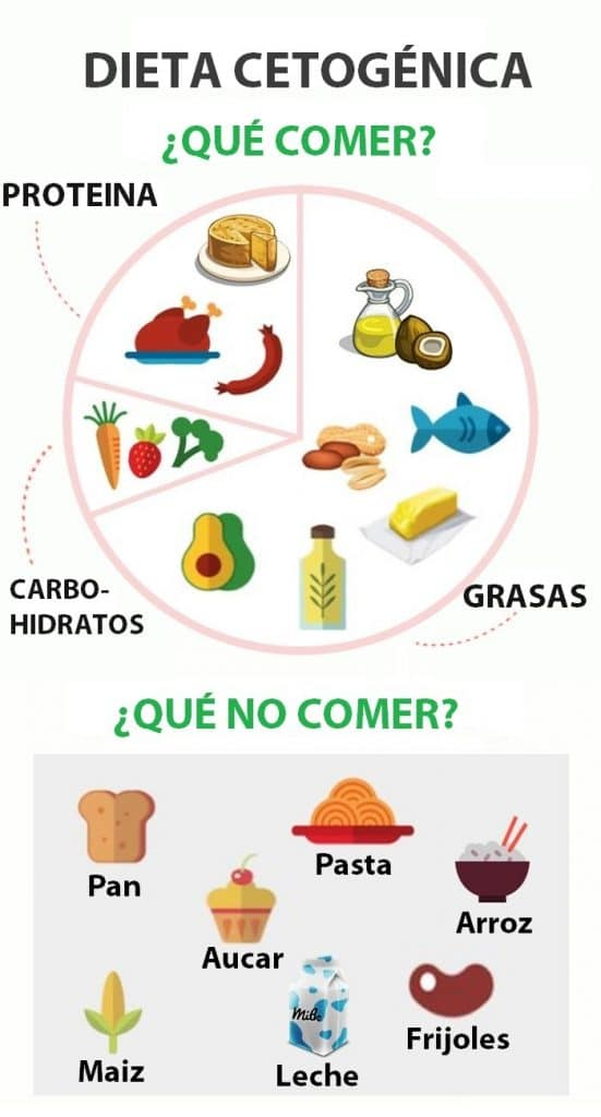 alimentos en la dieta cetogénica