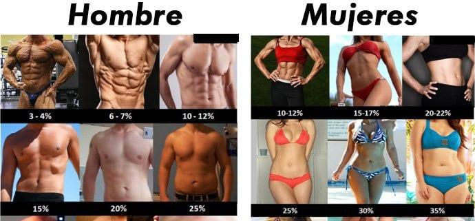 porcentaje grasa corporal mujeres y hombres