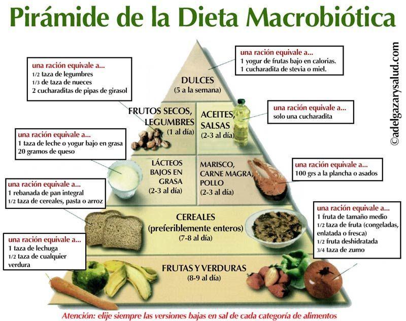 piramide de alimentos en dieta macrobiotica