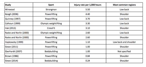 tabla de ratio de lesión en entrenamiento de fuerza